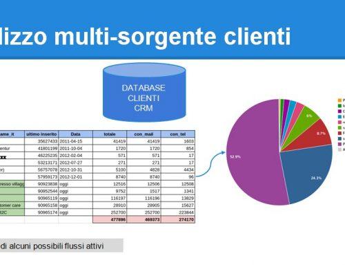 CRM B2C Utilizzo multi-sorgente clienti
